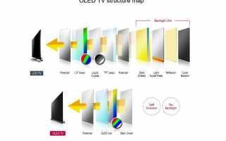 OLED-телевизоры: что это такое и как они влияют на просмотр телевизора