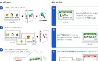 Что такое виртуальные сетевые вычисления (VNC)?