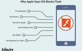 Можно ли получить Adobe Flash для iPhone?