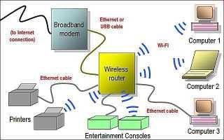 Схемы сетевых схем — Схемы домашних сетей