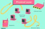 Уровни модели OSI от физического к приложению