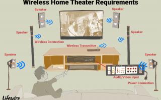 Правда о беспроводных колонках для домашних кинотеатров
