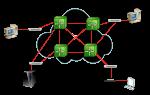 Обзор X.25 в компьютерных сетях