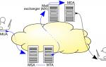 Что такое SMTP?