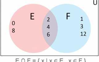 Что такое математические множества и диаграммы Венна?