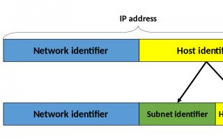 IP Tutorial — Маска подсети и подсеть