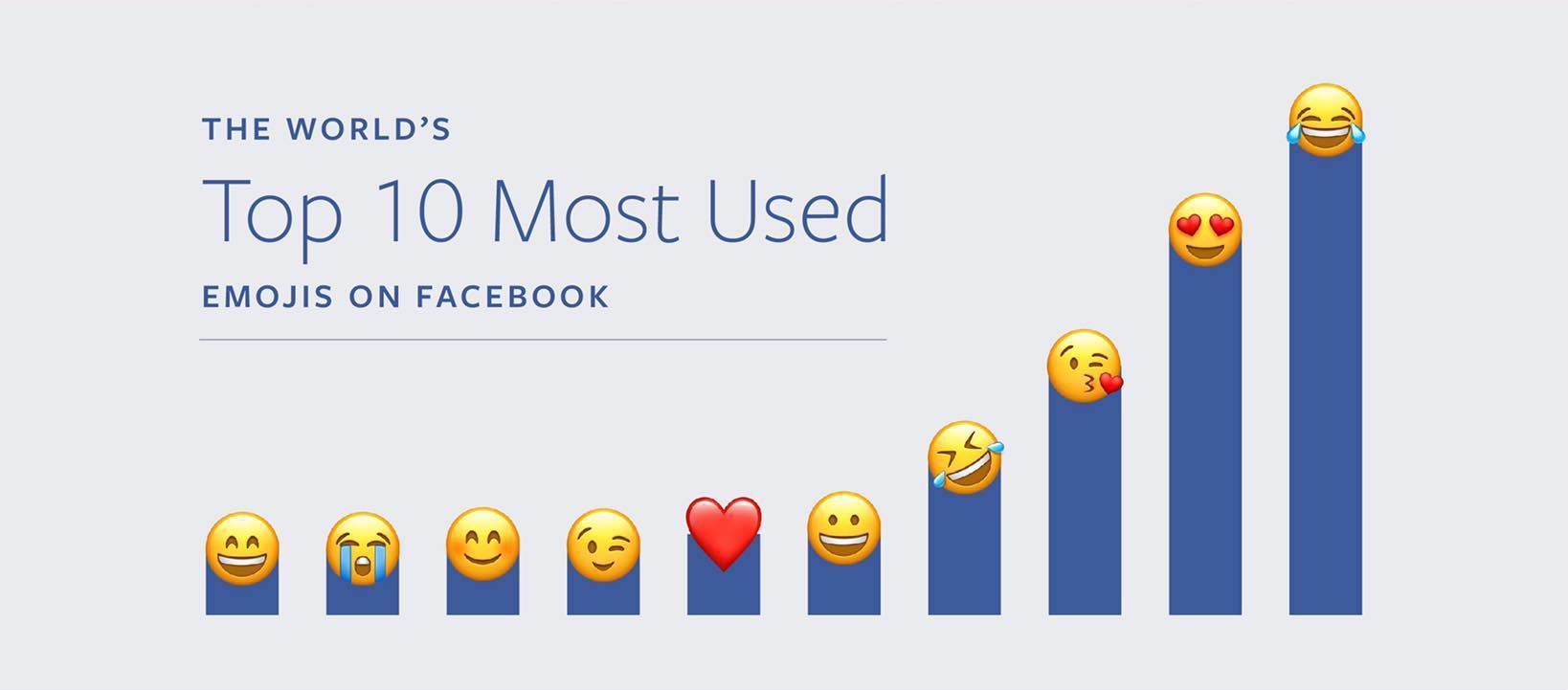 Скриншот Марка Цукерберга's Emojis on Facebook Infographic.