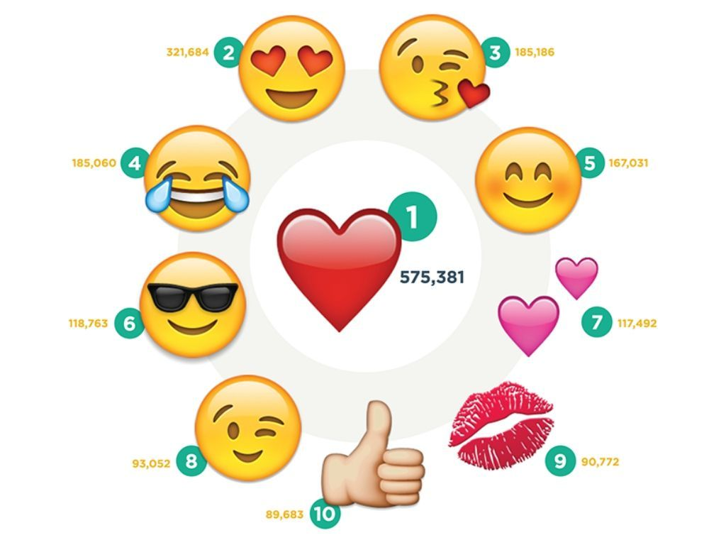 Скриншот Curulate's Top 100 Emojis on Instagram Infographic.